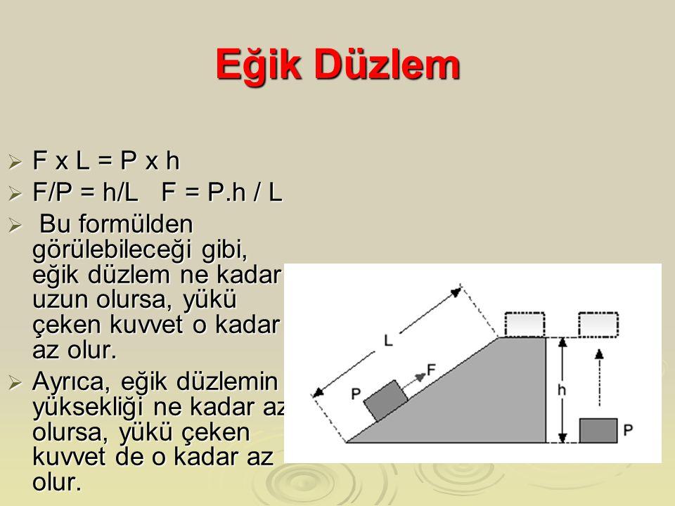 Eğik Düzlem  F x L = P x h  F/P = h/L F = P.h / L  Bu formülden görülebileceği gibi, eğik düzlem ne kadar uzun olursa, yükü çeken kuvvet o kadar az