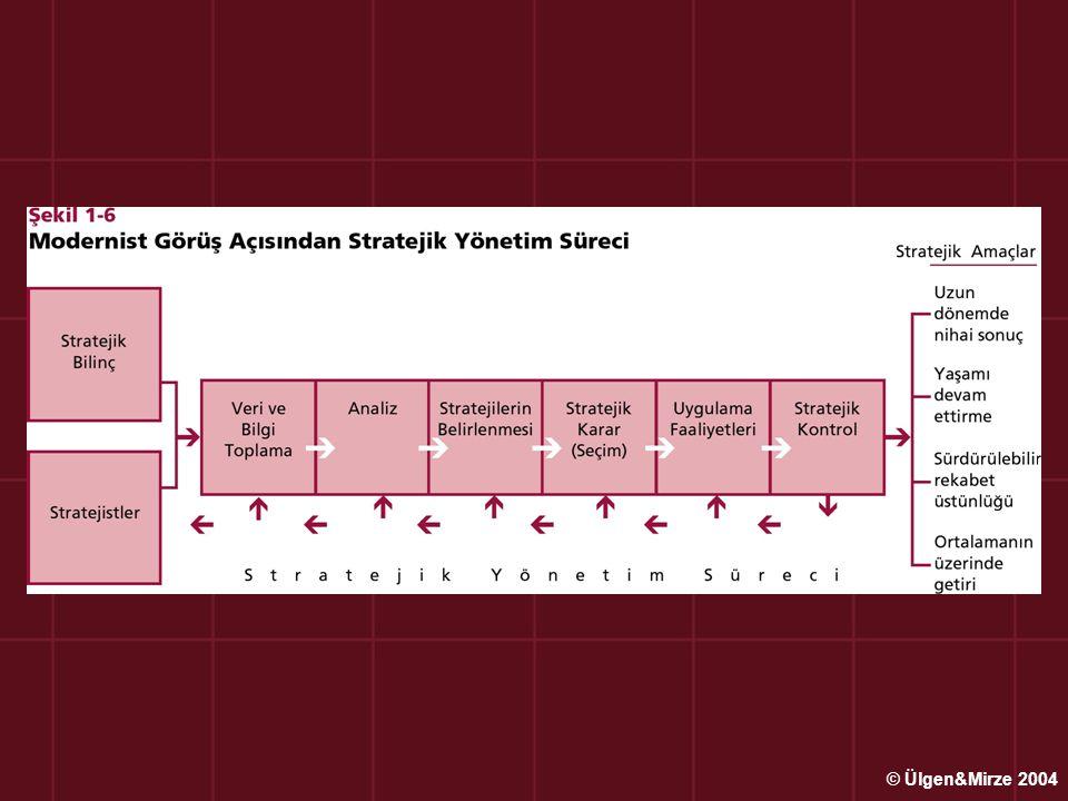 Stratejik Yönetim ile ilgili Terim ve Kavramlar Planlama, Amaçlar ve Plan ; Planlama : işletmenin amaçlarının ve bu amaçlara erişebilmek için gerekli yol ve araçların belirlenmesi, Amaçlar : belirlediğimiz ve varmak istediğimiz sonuçlar Plan : planlama süreci içinde amaçlara varmak için belirlenmiş kararlar topluluğu © Ülgen&Mirze 2004