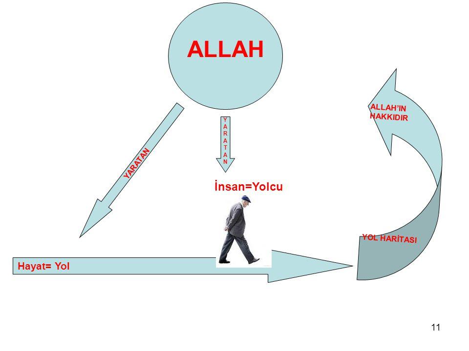 11 ALLAH YARATAN Hayat= Yol İnsan=Yolcu YARATANYARATAN ALLAH'INHAKKIDIRYOL HARİTASI