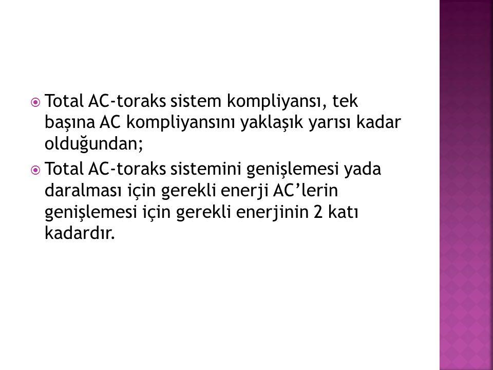  Total AC-toraks sistem kompliyansı, tek başına AC kompliyansını yaklaşık yarısı kadar olduğundan;  Total AC-toraks sistemini genişlemesi yada daral