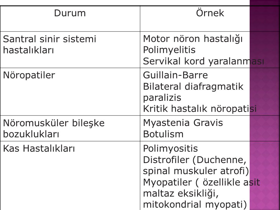 DurumÖrnek Santral sinir sistemi hastalıkları Motor nöron hastalığı Polimyelitis Servikal kord yaralanması NöropatilerGuillain-Barre Bilateral diafragmatik paralizis Kritik hastalık nöropatisi Nöromusküler bileşke bozuklukları Myastenia Gravis Botulism Kas HastalıklarıPolimyositis Distrofiler (Duchenne, spinal muskuler atrofi) Myopatiler ( özellikle asit maltaz eksikliği, mitokondrial myopati)