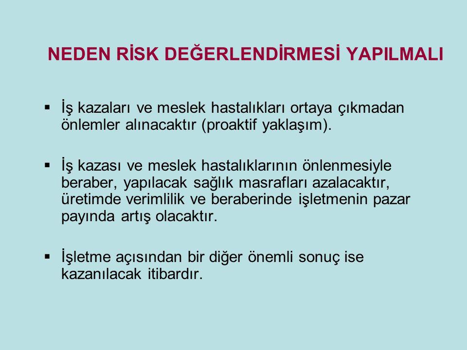 NEDEN RİSK DEĞERLENDİRMESİ YAPILMALI  İş kazaları ve meslek hastalıkları ortaya çıkmadan önlemler alınacaktır (proaktif yaklaşım).  İş kazası ve mes