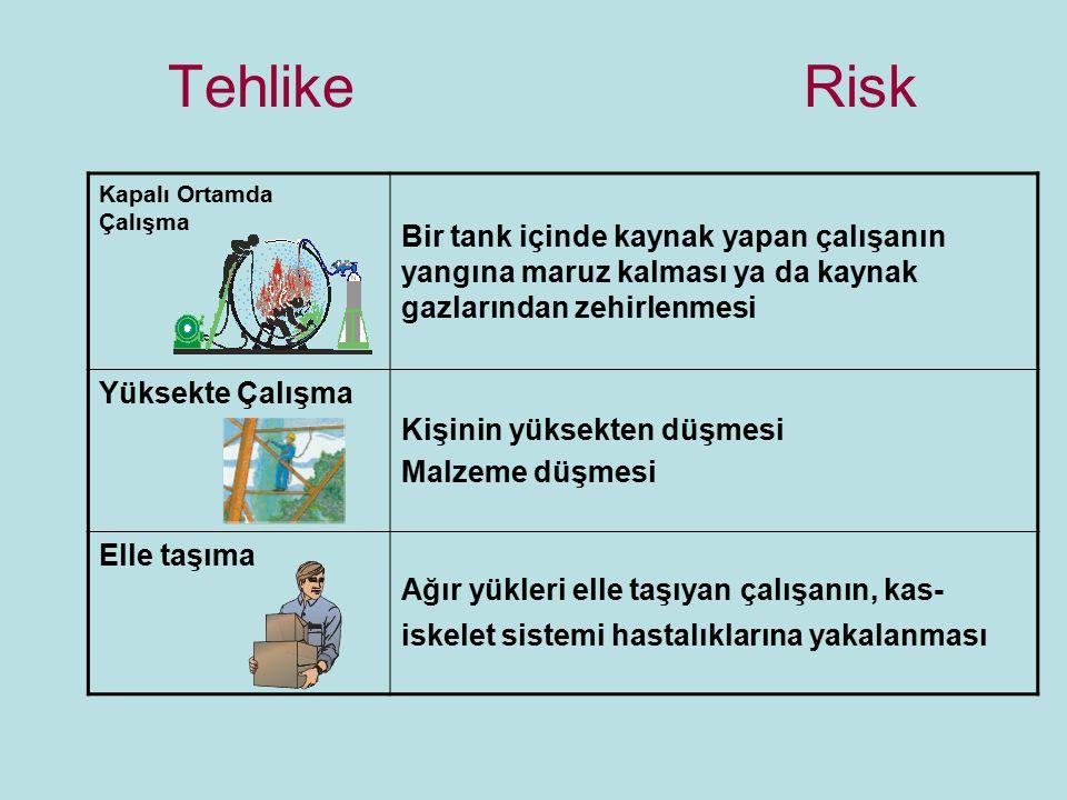 Tehlike Risk Kapalı Ortamda Çalışma Bir tank içinde kaynak yapan çalışanın yangına maruz kalması ya da kaynak gazlarından zehirlenmesi Yüksekte Çalışm