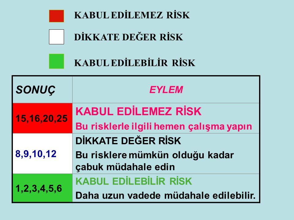 SONUÇ EYLEM 15,16,20,25 KABUL EDİLEMEZ RİSK Bu risklerle ilgili hemen çalışma yapın 8,9,10,12 DİKKATE DEĞER RİSK Bu risklere mümkün olduğu kadar çabuk
