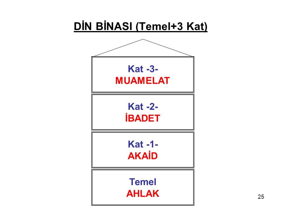 25 DİN BİNASI (Temel+3 Kat) Temel AHLAK Kat -3- MUAMELAT Kat -2- İBADET Kat -1- AKAİD
