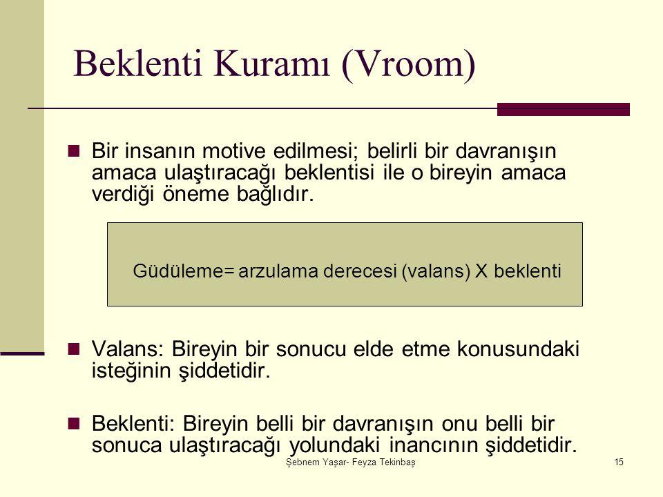 Şebnem Yaşar- Feyza Tekinbaş15 Beklenti Kuramı (Vroom) Bir insanın motive edilmesi; belirli bir davranışın amaca ulaştıracağı beklentisi ile o bireyin amaca verdiği öneme bağlıdır.