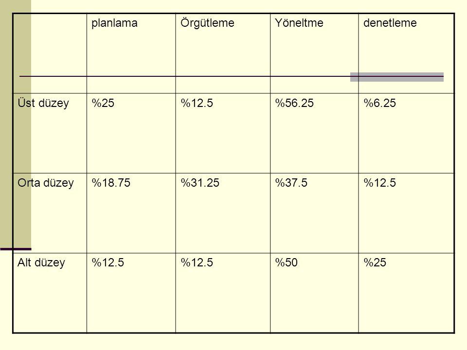 planlamaÖrgütlemeYöneltmedenetleme Üst düzey%25%12.5%56.25%6.25 Orta düzey%18.75%31.25%37.5%12.5 Alt düzey%12.5 %50%25