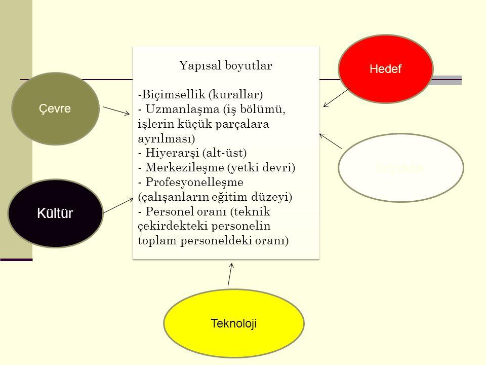 Yapısal boyutlar -Biçimsellik (kurallar) - Uzmanlaşma (iş bölümü, işlerin küçük parçalara ayrılması) - Hiyerarşi (alt-üst) - Merkezileşme (yetki devri
