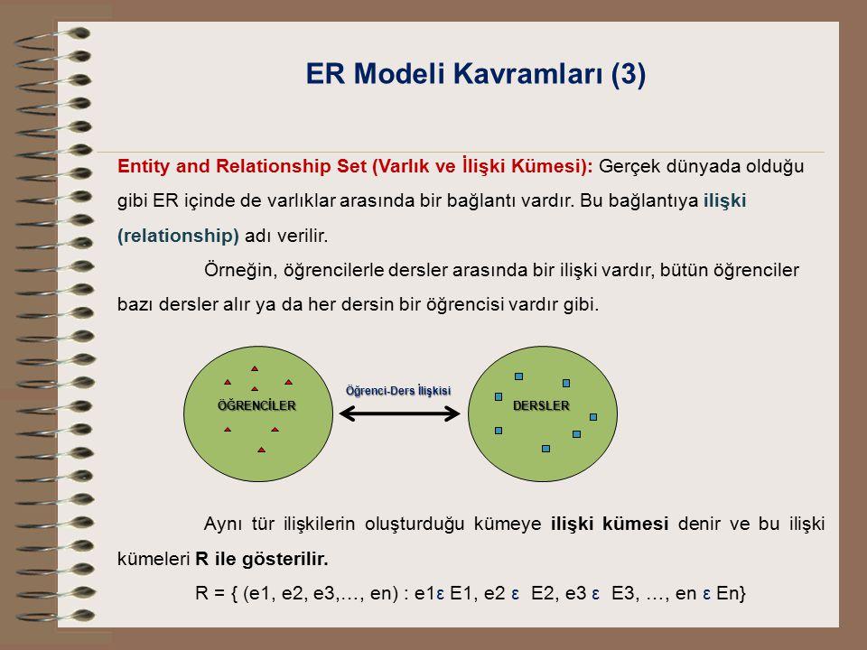 ER Modeli Kavramları (3) Entity and Relationship Set (Varlık ve İlişki Kümesi): Gerçek dünyada olduğu gibi ER içinde de varlıklar arasında bir bağlant