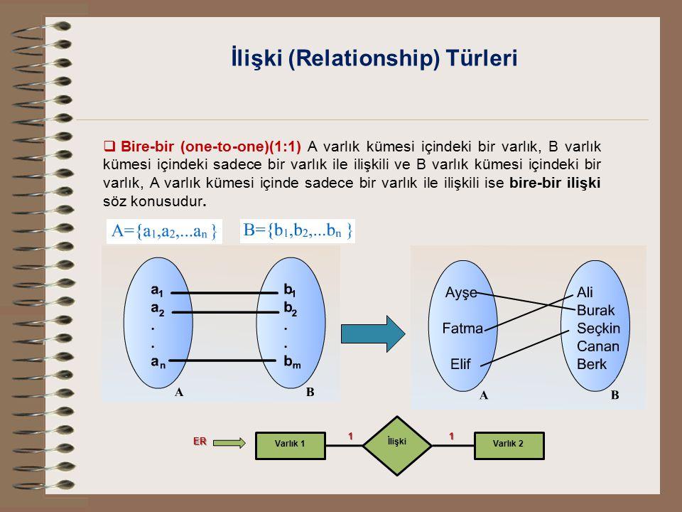 İlişki (Relationship) Türleri  Bire-bir (one-to-one)(1:1) A varlık kümesi içindeki bir varlık, B varlık kümesi içindeki sadece bir varlık ile ilişkil