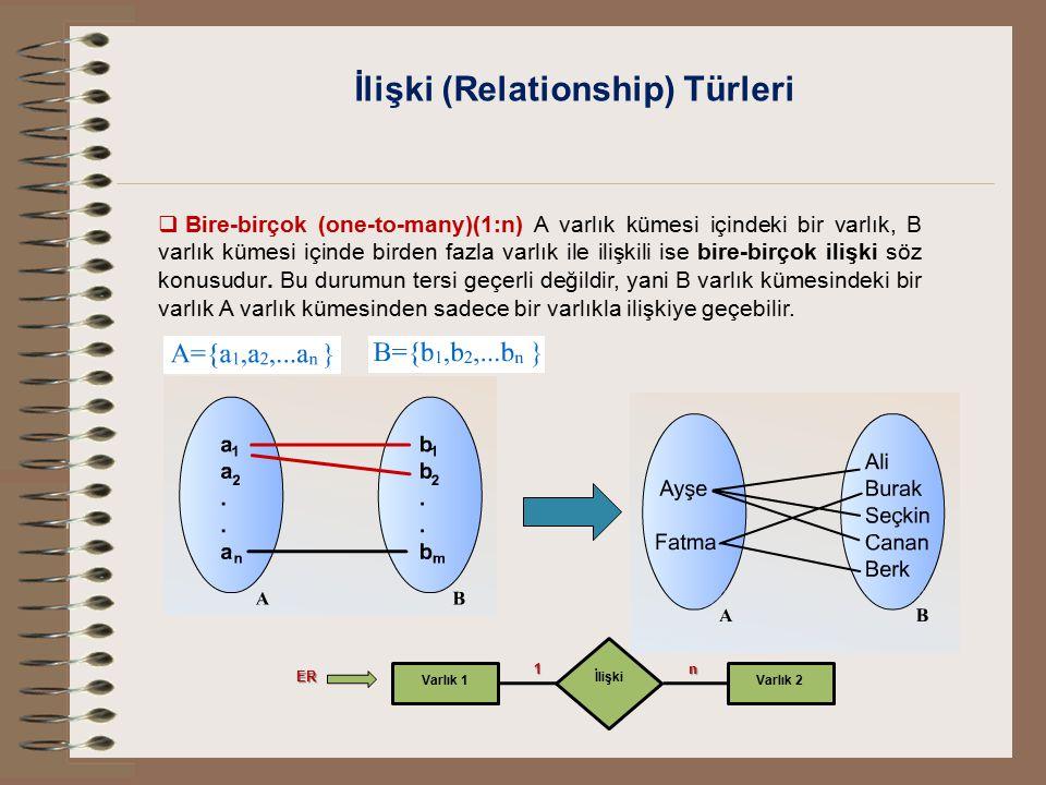İlişki (Relationship) Türleri  Bire-birçok (one-to-many)(1:n) A varlık kümesi içindeki bir varlık, B varlık kümesi içinde birden fazla varlık ile ili