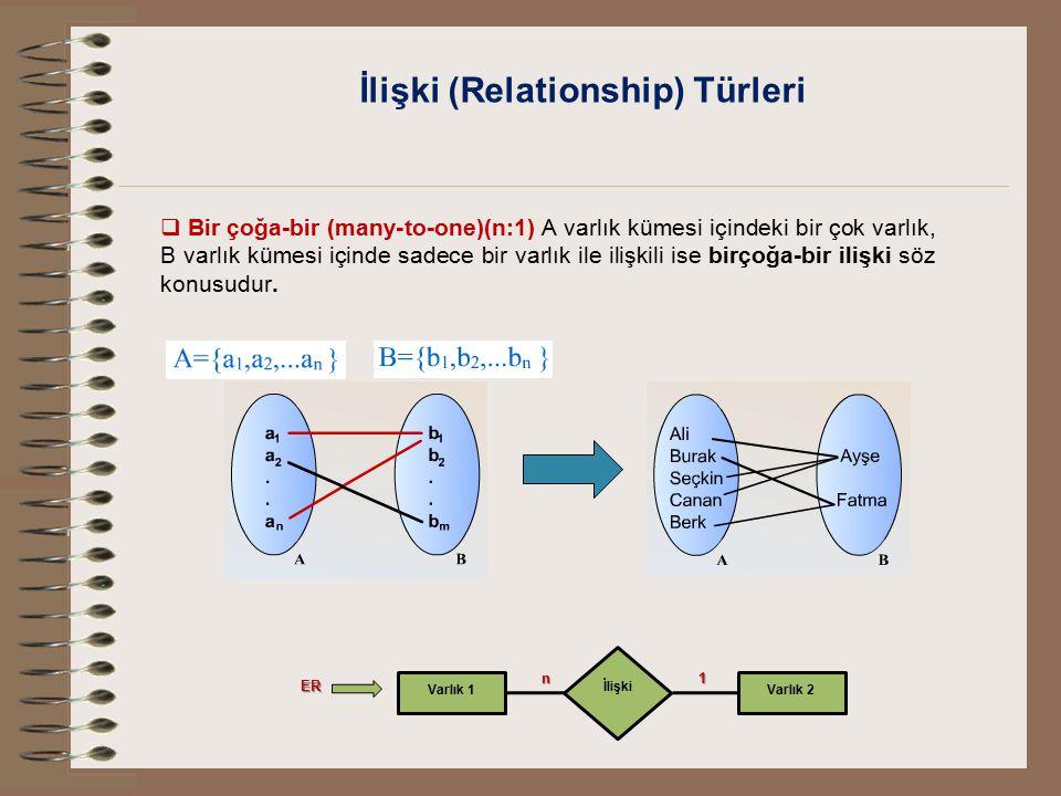 İlişki (Relationship) Türleri  Bir çoğa-bir (many-to-one)(n:1) A varlık kümesi içindeki bir çok varlık, B varlık kümesi içinde sadece bir varlık ile
