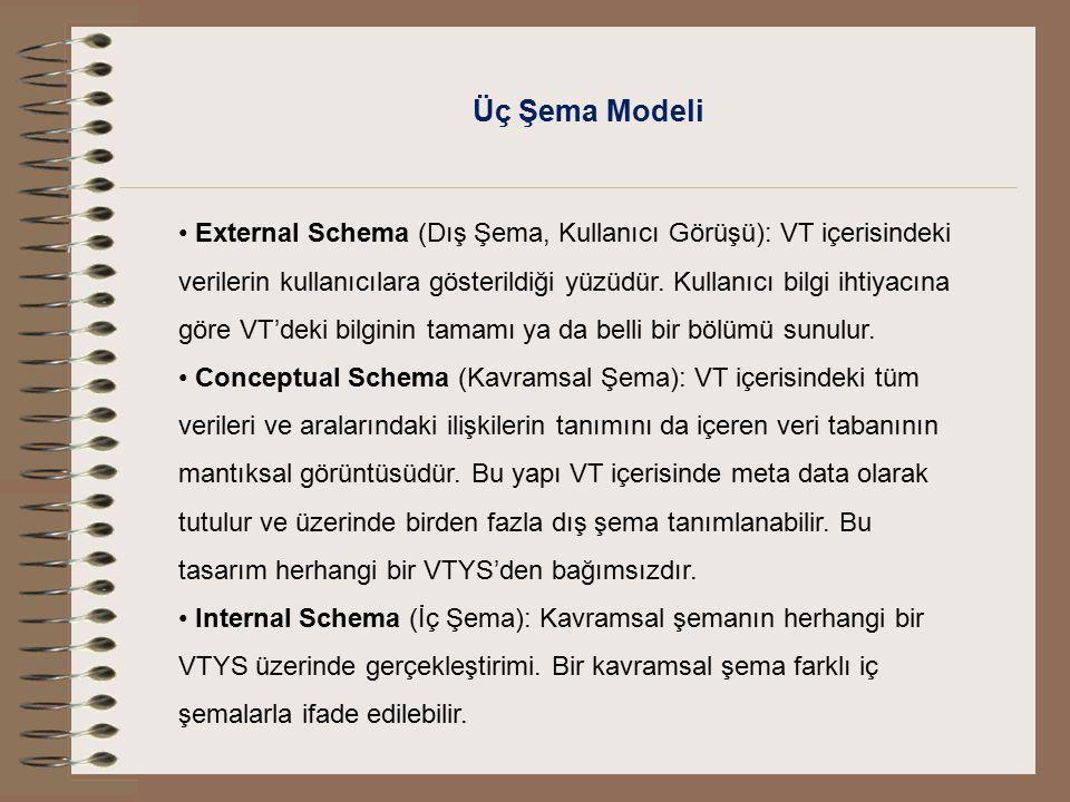 Üç Şema Modeli External Schema (Dış Şema, Kullanıcı Görüşü): VT içerisindeki verilerin kullanıcılara gösterildiği yüzüdür. Kullanıcı bilgi ihtiyacına