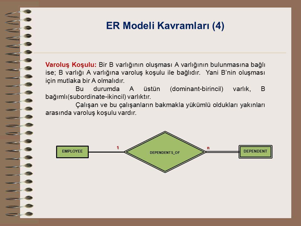 ER Modeli Kavramları (4) Varoluş Koşulu: Bir B varlığının oluşması A varlığının bulunmasına bağlı ise; B varlığı A varlığına varoluş koşulu ile bağlıd