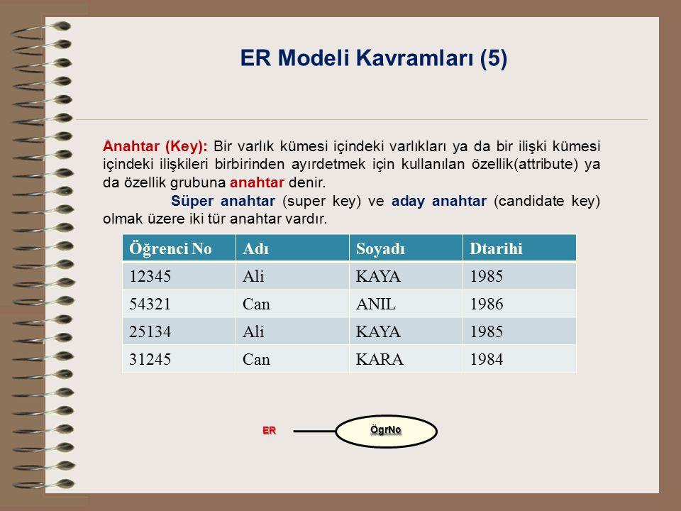 ER Modeli Kavramları (5) Anahtar (Key): Bir varlık kümesi içindeki varlıkları ya da bir ilişki kümesi içindeki ilişkileri birbirinden ayırdetmek için