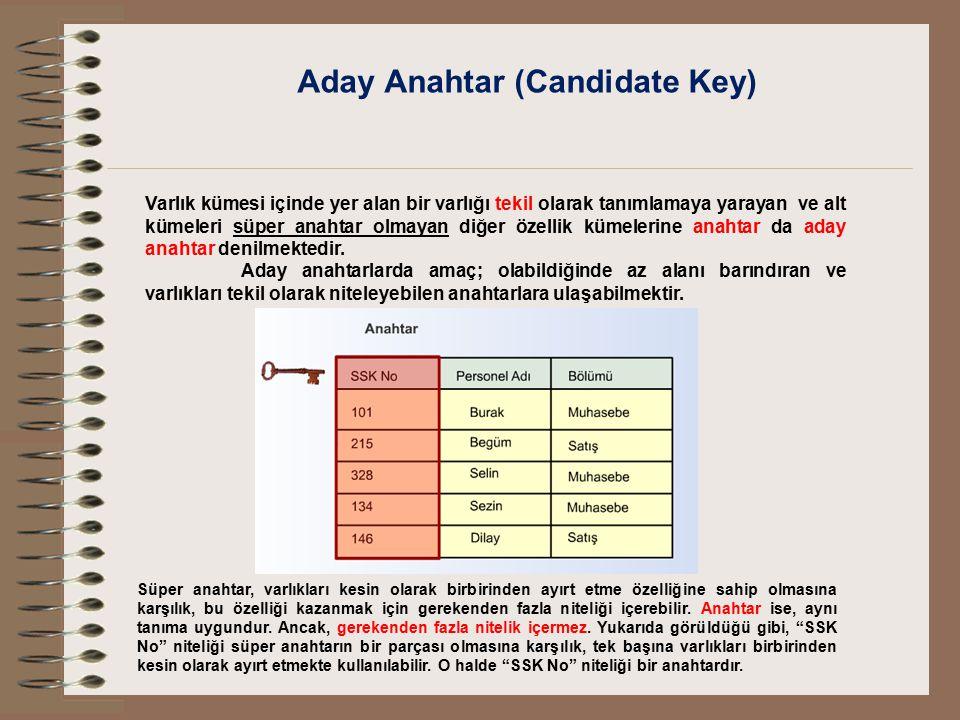 Aday Anahtar (Candidate Key) Varlık kümesi içinde yer alan bir varlığı tekil olarak tanımlamaya yarayan ve alt kümeleri süper anahtar olmayan diğer öz