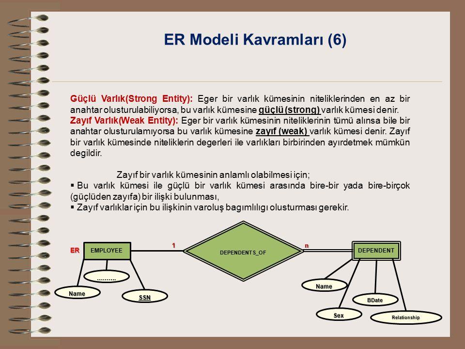 ER Modeli Kavramları (6) Güçlü Varlık(Strong Entity): Eger bir varlık kümesinin niteliklerinden en az bir anahtar olusturulabiliyorsa, bu varlık kümes