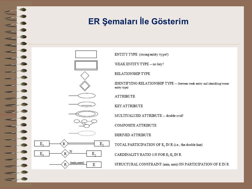 ER Şemaları İle Gösterim