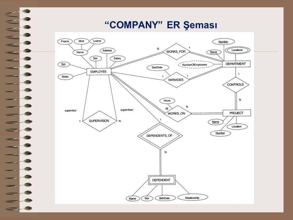 """COMPANY"" ER Şeması"