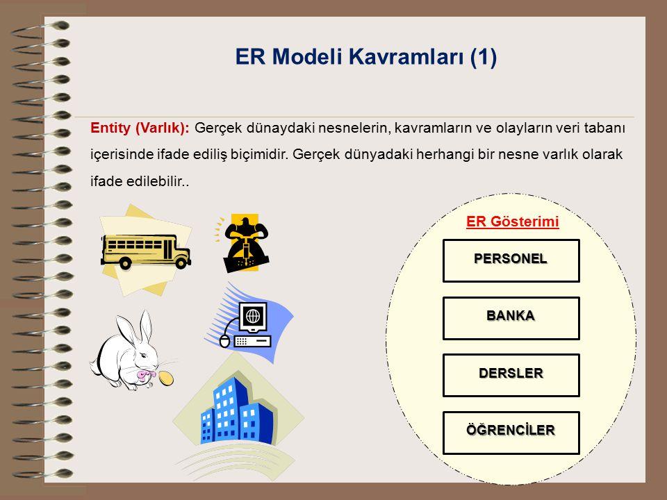 ER Modeli Kavramları (1) Entity (Varlık): Gerçek dünaydaki nesnelerin, kavramların ve olayların veri tabanı içerisinde ifade ediliş biçimidir. Gerçek