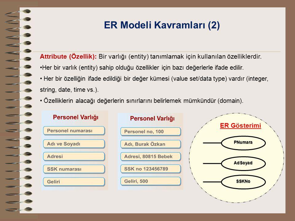 ER Modeli Kavramları (2) Attribute (Özellik): Bir varlığı (entity) tanımlamak için kullanılan özelliklerdir. Her bir varlık (entity) sahip olduğu özel
