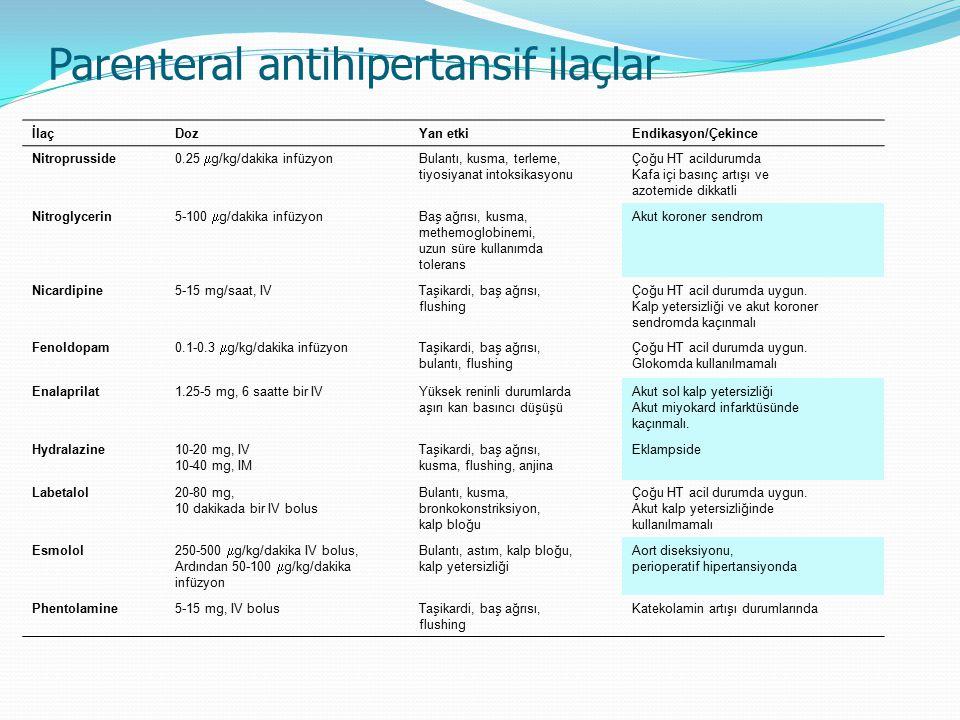 Parenteral antihipertansif ilaçlar İlaçDozYan etkiEndikasyon/Çekince Nitroprusside 0.25  g/kg/dakika infüzyon Bulantı, kusma, terleme, tiyosiyanat in