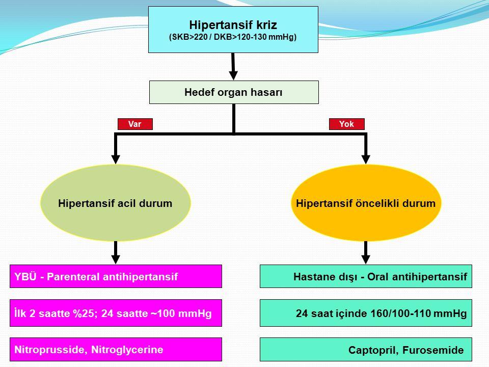 Hipertansif kriz (SKB>220 / DKB>120-130 mmHg) Hipertansif acil durumHipertansif öncelikli durum Hedef organ hasarı YBÜ - Parenteral antihipertansif Ca