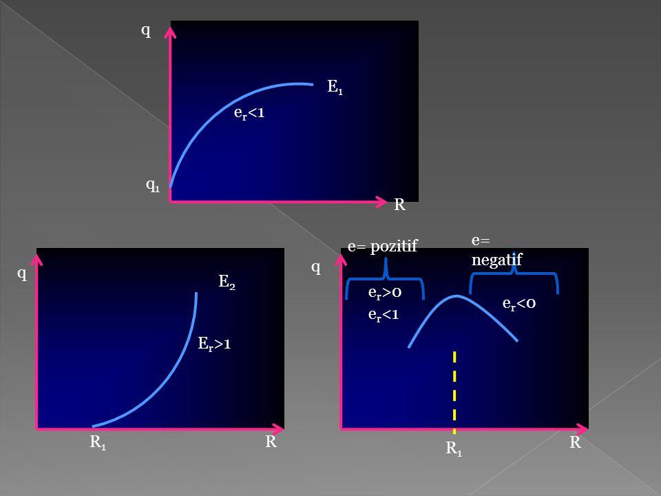 e r <1 q E1E1 q1q1 R E r >1 E2E2 q q R1R1 R R R1R1 e r >0 e r <1 e r <0 e= pozitif e= negatif