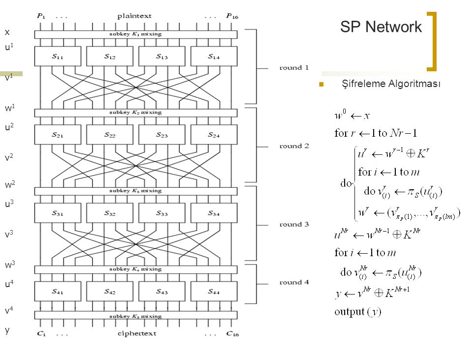 x v1v1 u1u1 w1w1 u2u2 v2v2 w2w2 u3u3 v3v3 w3w3 u4u4 v4v4 y SP Network Şifreleme Algoritması