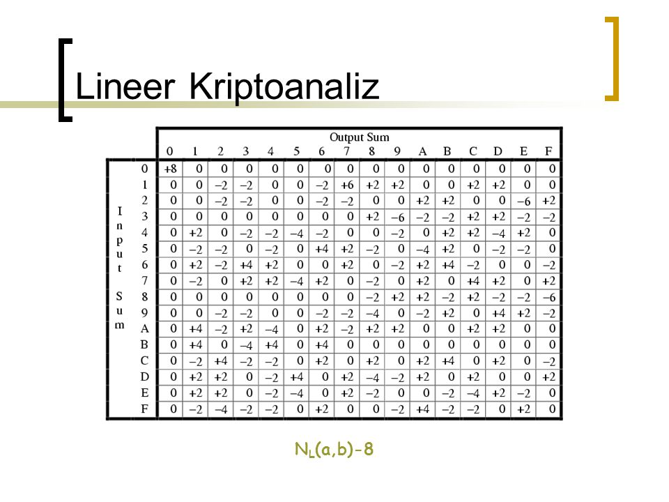 Lineer Kriptoanaliz N L (a,b)-8
