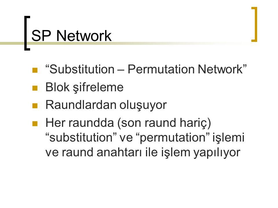 SP Network Substitution – Permutation Network Blok şifreleme Raundlardan oluşuyor Her raundda (son raund hariç) substitution ve permutation işlemi ve raund anahtarı ile işlem yapılıyor