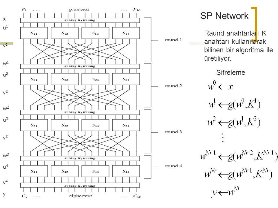 x v1v1 u1u1 w1w1 u2u2 v2v2 w2w2 u3u3 v3v3 w3w3 u4u4 v4v4 y Raund anahtarları K anahtarı kullanılarak bilinen bir algoritma ile üretiliyor.
