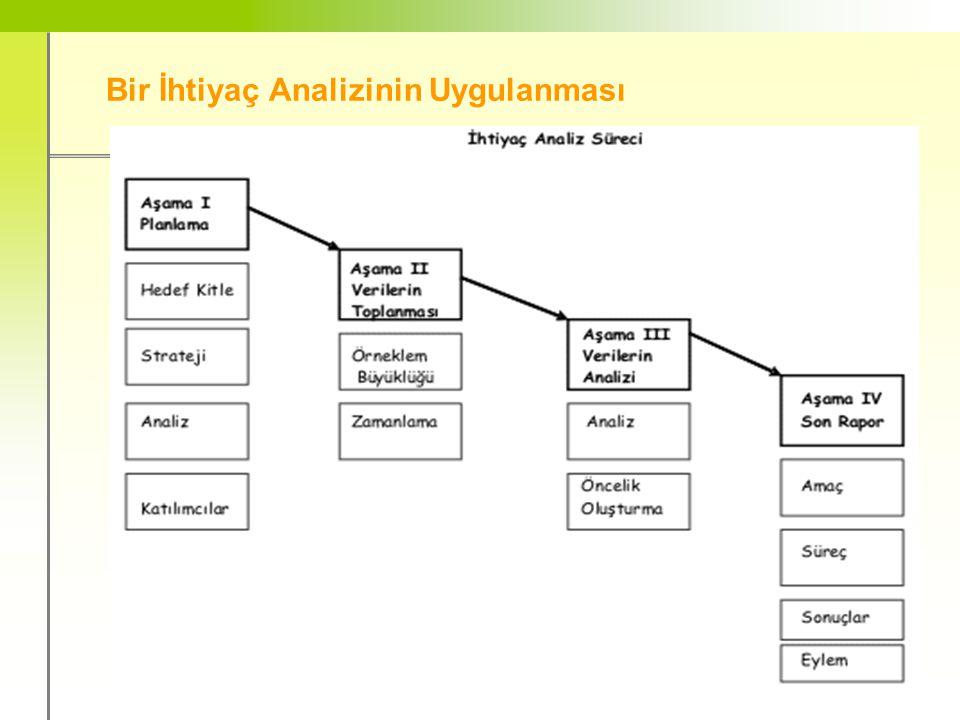 BTÖ 307 Öğretim Tasarımı / 2007 - 2008 Güz 9 Bir İhtiyaç Analizinin Uygulanması