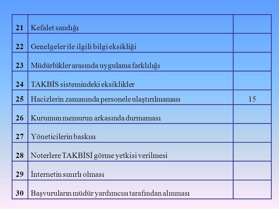 21Kefalet sandığı 22Genelgeler ile ilgili bilgi eksikliği 23Müdürlükler arasında uygulama farklılığı 24TAKBİS sistemindeki eksiklikler 25Hacizlerin za