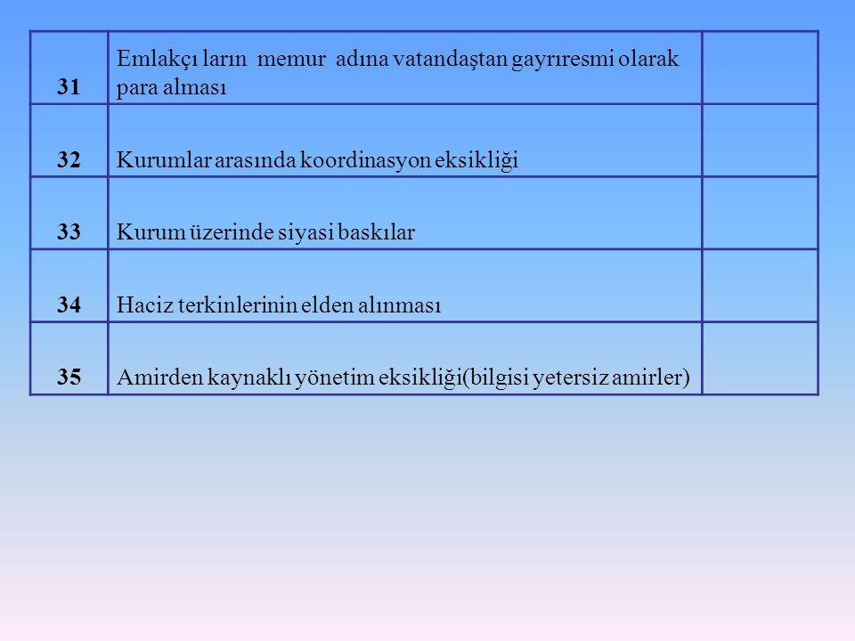 31 Emlakçı ların memur adına vatandaştan gayrıresmi olarak para alması 32Kurumlar arasında koordinasyon eksikliği 33Kurum üzerinde siyasi baskılar 34H