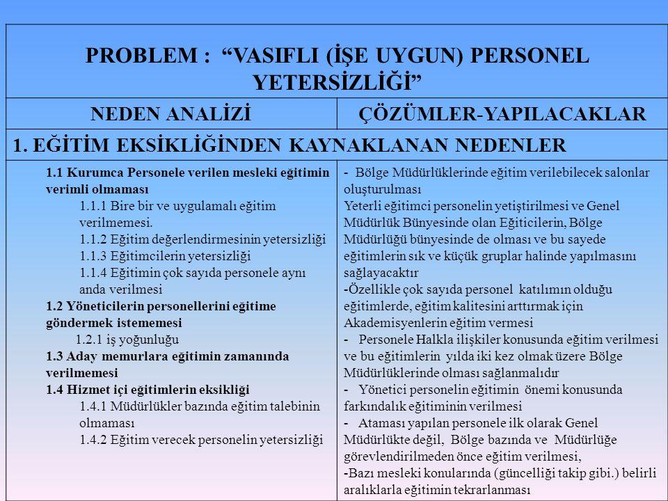 PROBLEM : VASIFLI (İŞE UYGUN) PERSONEL YETERSİZLİĞİ NEDEN ANALİZİÇÖZÜMLER-YAPILACAKLAR 1.