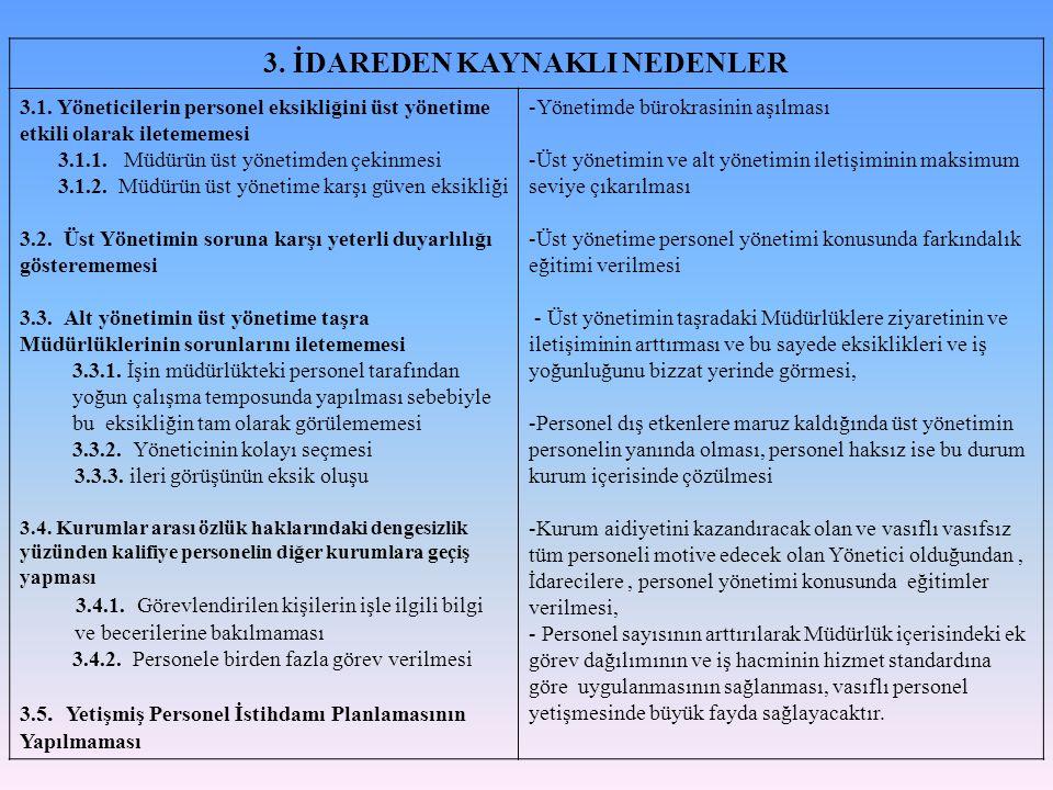 3. İDAREDEN KAYNAKLI NEDENLER 3.1. Yöneticilerin personel eksikliğini üst yönetime etkili olarak iletememesi 3.1.1. Müdürün üst yönetimden çekinmesi 3