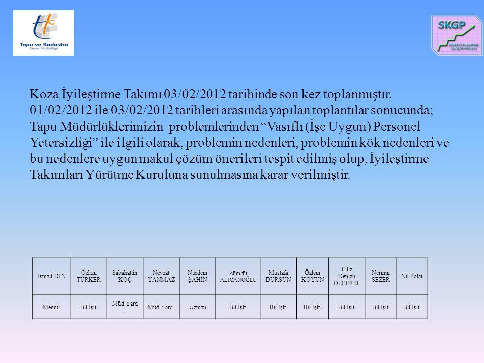 Koza İyileştirme Takımı 03/02/2012 tarihinde son kez toplanmıştır. 01/02/2012 ile 03/02/2012 tarihleri arasında yapılan toplantılar sonucunda; Tapu Mü