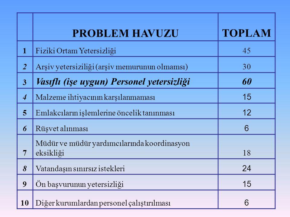 PROBLEM HAVUZU TOPLAM 1Fiziki Ortam Yetersizliği45 2Arşiv yetersiziliği (arşiv memurunun olmamsı)30 3 Vasıflı (işe uygun) Personel yetersizliği60 4Malzeme ihtiyacının karşılanmaması 15 5Emlakcıların işlemlerine öncelik tanınması 12 6Rüşvet alınması 6 7 Müdür ve müdür yardımcılarında koordinasyon eksikliği18 8Vatandaşın sınırsız istekleri 24 9Ön başvurunun yetersizliği 15 10Diğer kurumlardan personel çalıştırılması 6