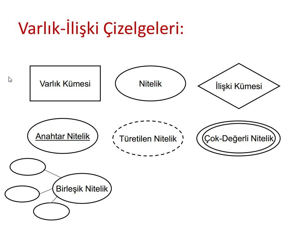 Varlık-İlişki Çizelgeleri: