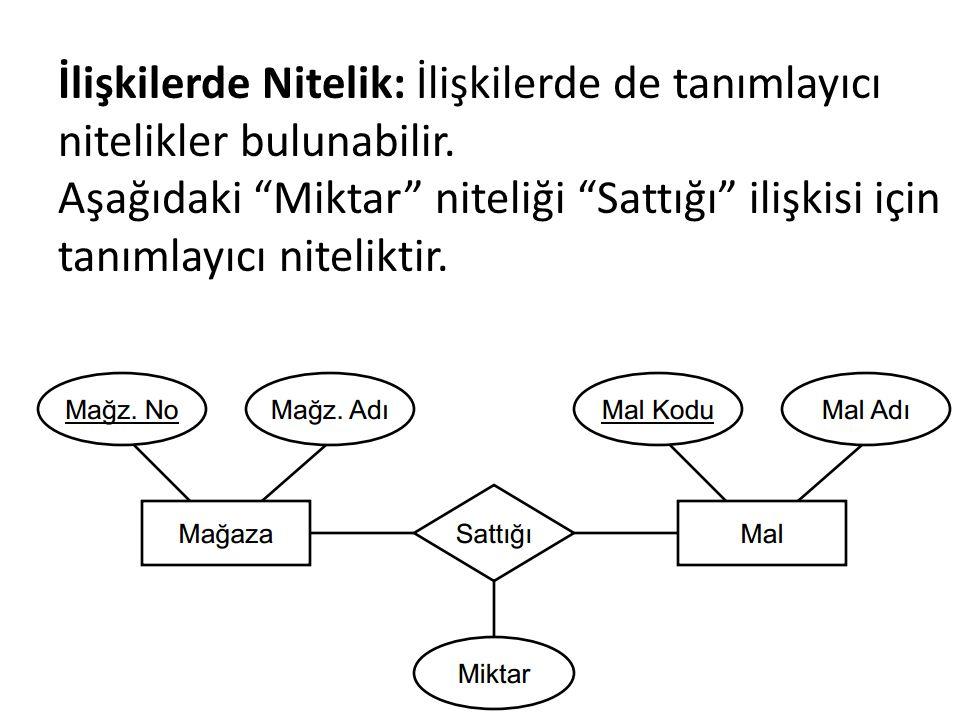 """İlişkilerde Nitelik: İlişkilerde de tanımlayıcı nitelikler bulunabilir. Aşağıdaki """"Miktar"""" niteliği """"Sattığı"""" ilişkisi için tanımlayıcı niteliktir."""