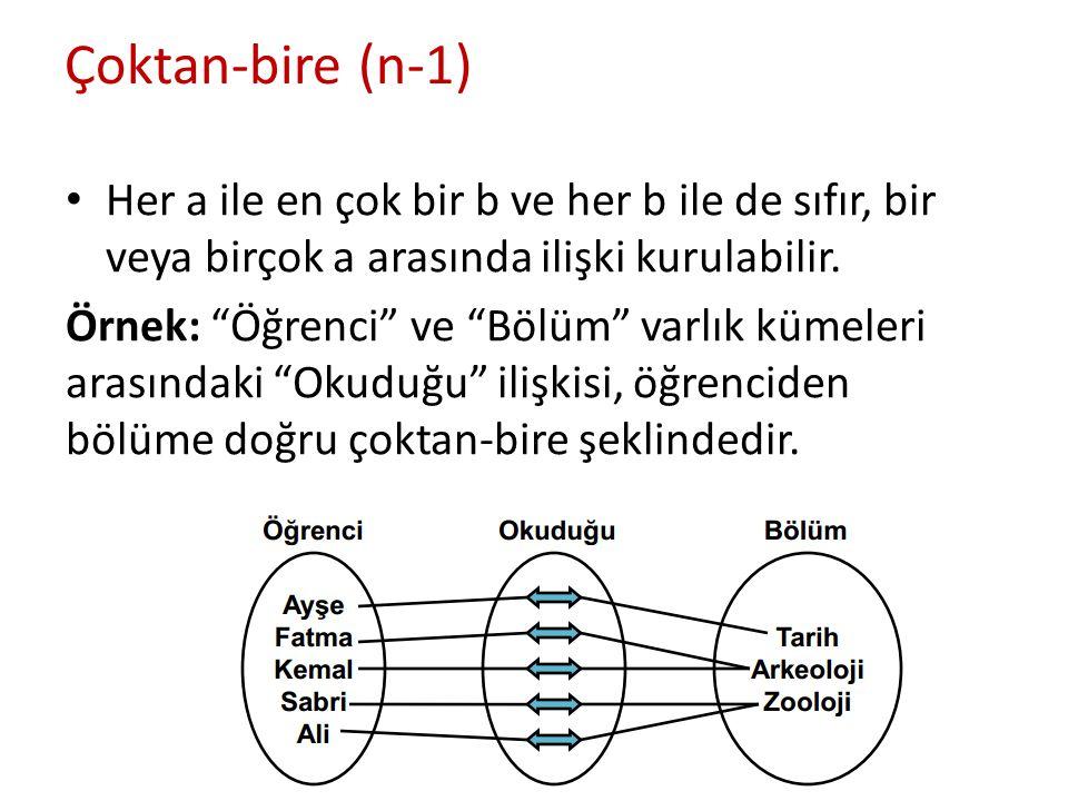 """Çoktan-bire (n-1) Her a ile en çok bir b ve her b ile de sıfır, bir veya birçok a arasında ilişki kurulabilir. Örnek: """"Öğrenci"""" ve """"Bölüm"""" varlık küme"""
