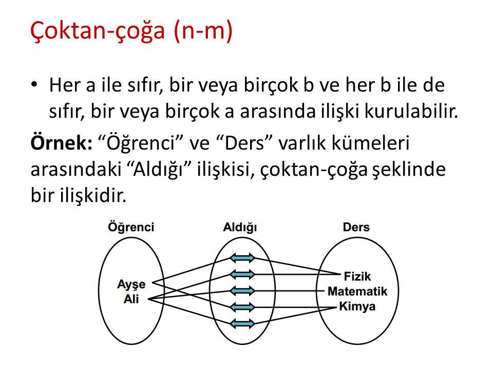 """Çoktan-çoğa (n-m) Her a ile sıfır, bir veya birçok b ve her b ile de sıfır, bir veya birçok a arasında ilişki kurulabilir. Örnek: """"Öğrenci"""" ve """"Ders"""""""