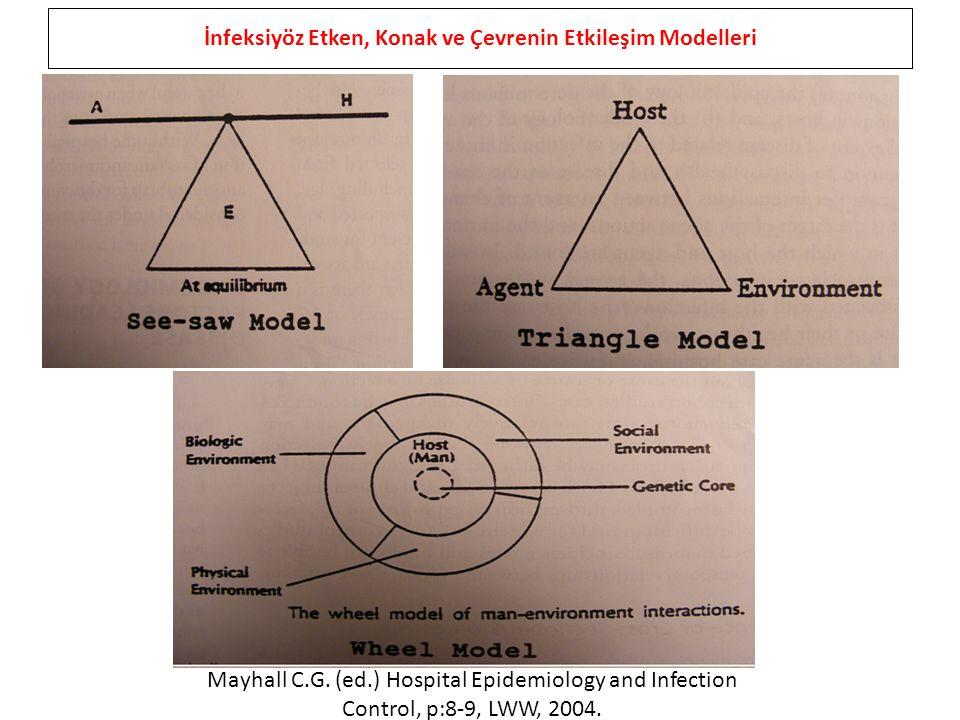 İnfeksiyöz Etken, Konak ve Çevrenin Etkileşim Modelleri