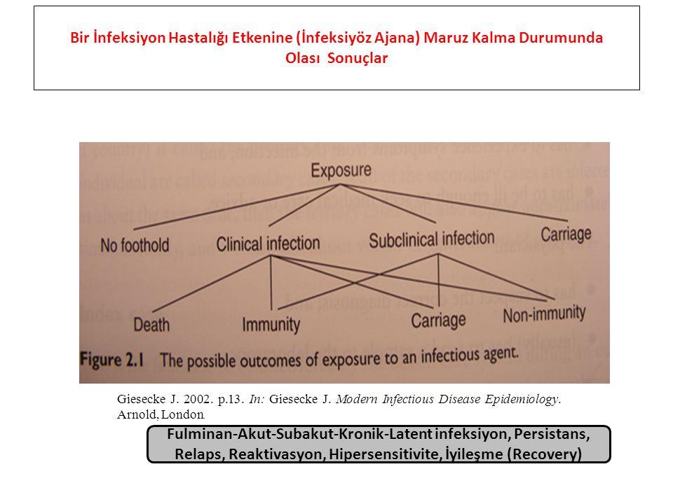 Bir İnfeksiyon Hastalığı Etkenine (İnfeksiyöz Ajana) Maruz Kalma Durumunda Olası Sonuçlar Giesecke J. 2002. p.13. In: Giesecke J. Modern Infectious Di