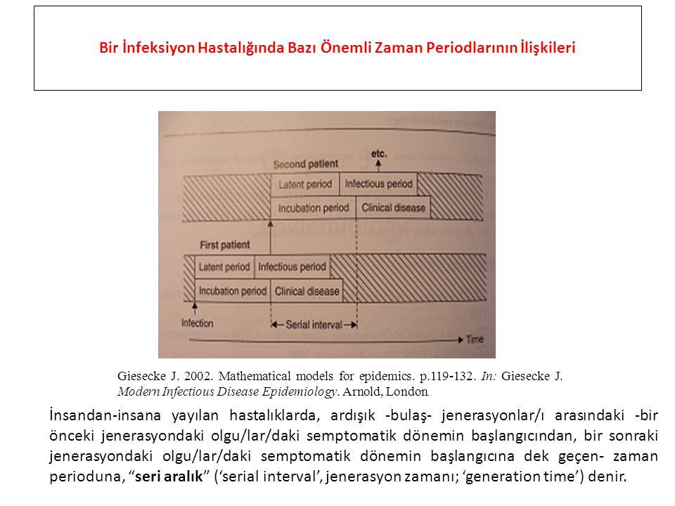Giesecke J.2002. Mathematical models for epidemics.