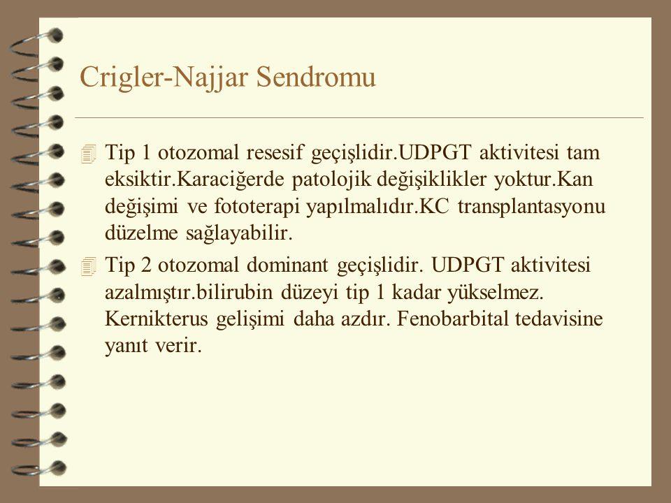 Crigler-Najjar Sendromu 4 Tip 1 otozomal resesif geçişlidir.UDPGT aktivitesi tam eksiktir.Karaciğerde patolojik değişiklikler yoktur.Kan değişimi ve f