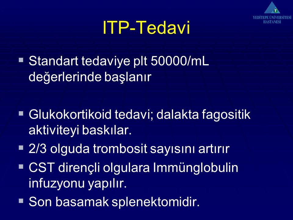 ITP-Tedavi  Standart tedaviye plt 50000/mL değerlerinde başlanır  Glukokortikoid tedavi; dalakta fagositik aktiviteyi baskılar.  2/3 olguda trombos
