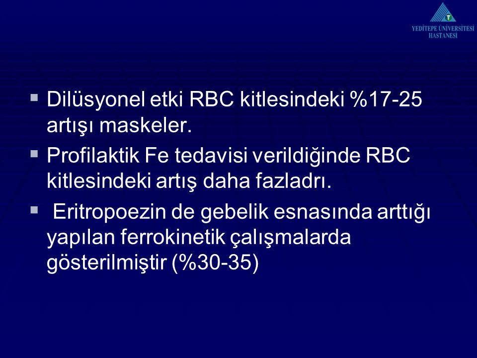  Dilüsyonel etki RBC kitlesindeki %17-25 artışı maskeler.