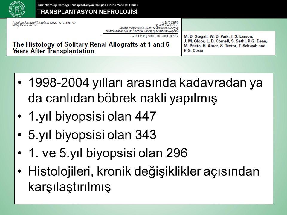 1998-2004 yılları arasında kadavradan ya da canlıdan böbrek nakli yapılmış 1.yıl biyopsisi olan 447 5.yıl biyopsisi olan 343 1.